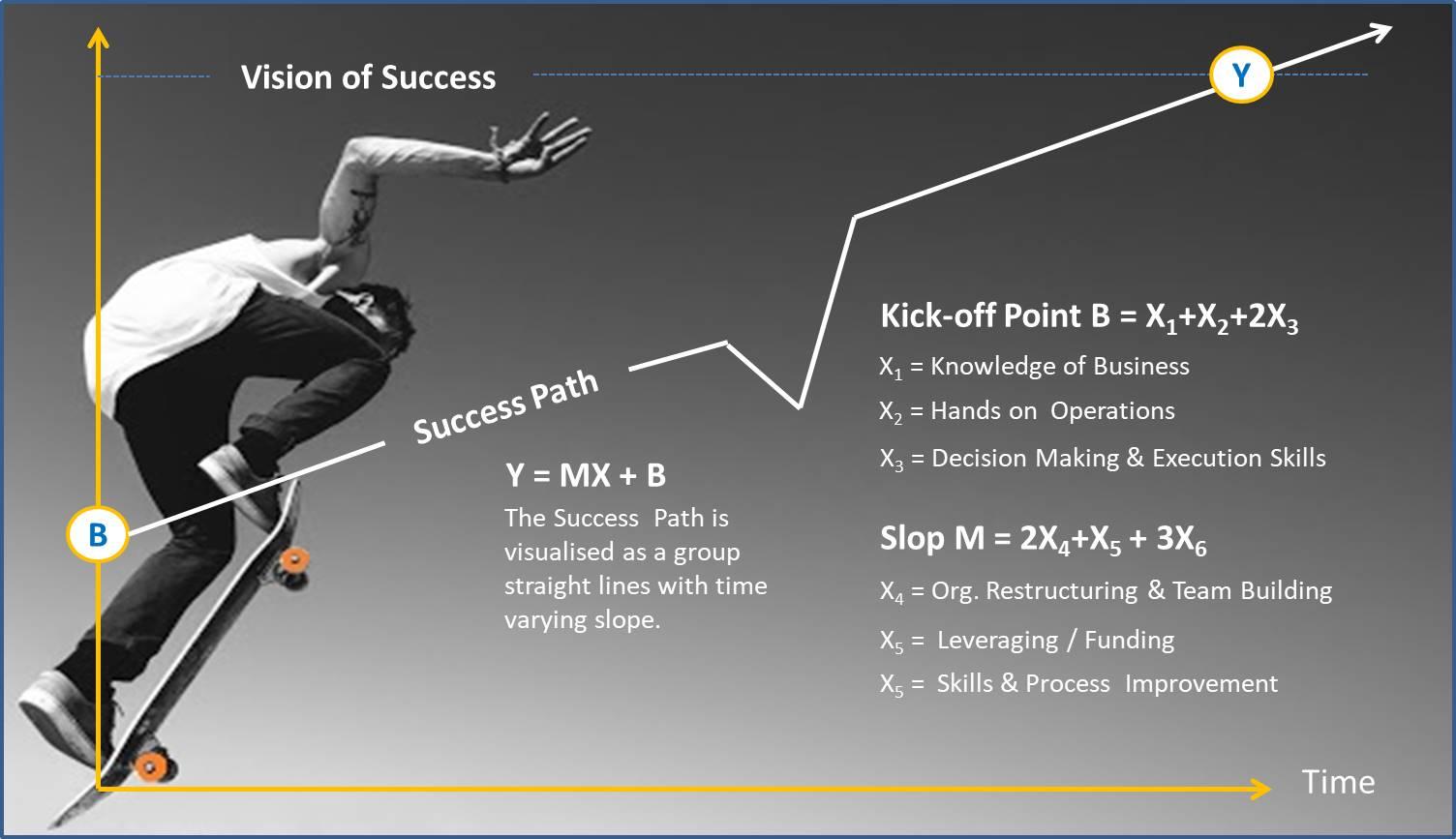 Success_Now